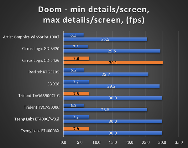 benchmarks_386_40_doom.png