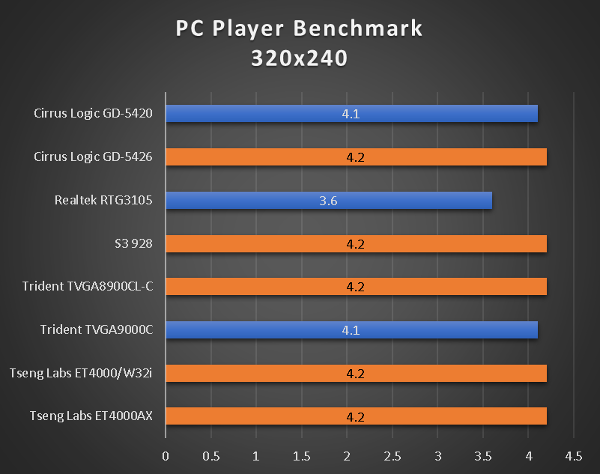 benchmarks_386_40_pcplayer.png