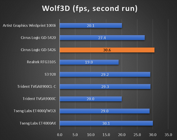 benchmarks_386_40_wolf3d.png
