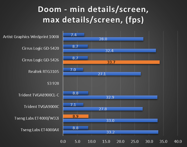 benchmarks_386_45_doom.png
