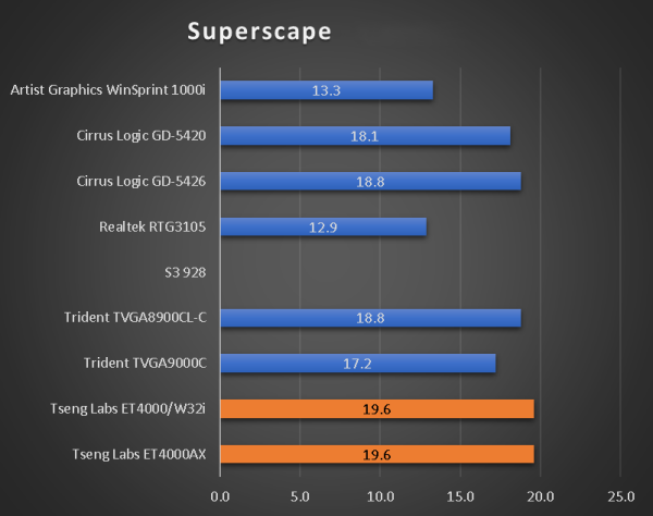 benchmarks_386_45_superscape.png