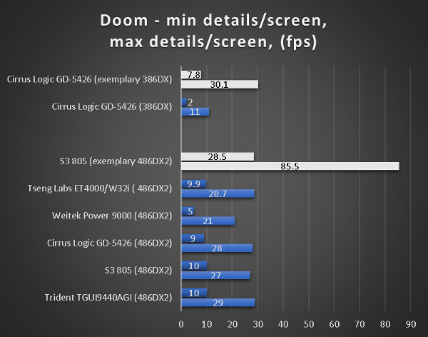 benchmarks_386_486_doom.png