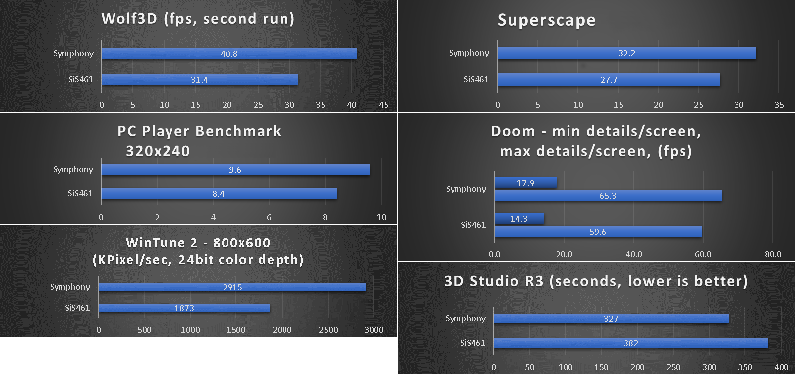 benchmarks_486_dtk_pkm-5031y.png