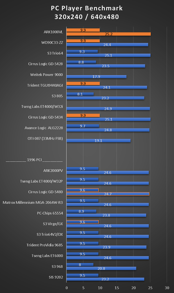 benchmarks_486dx5_160_pcplayer.png