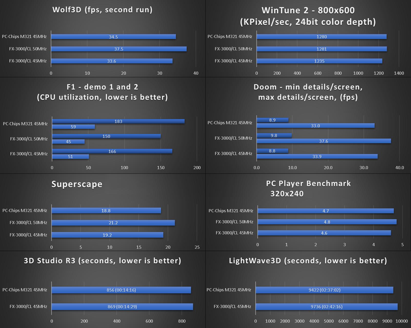 benchmarks_fx-3000_pcchips-m321.png