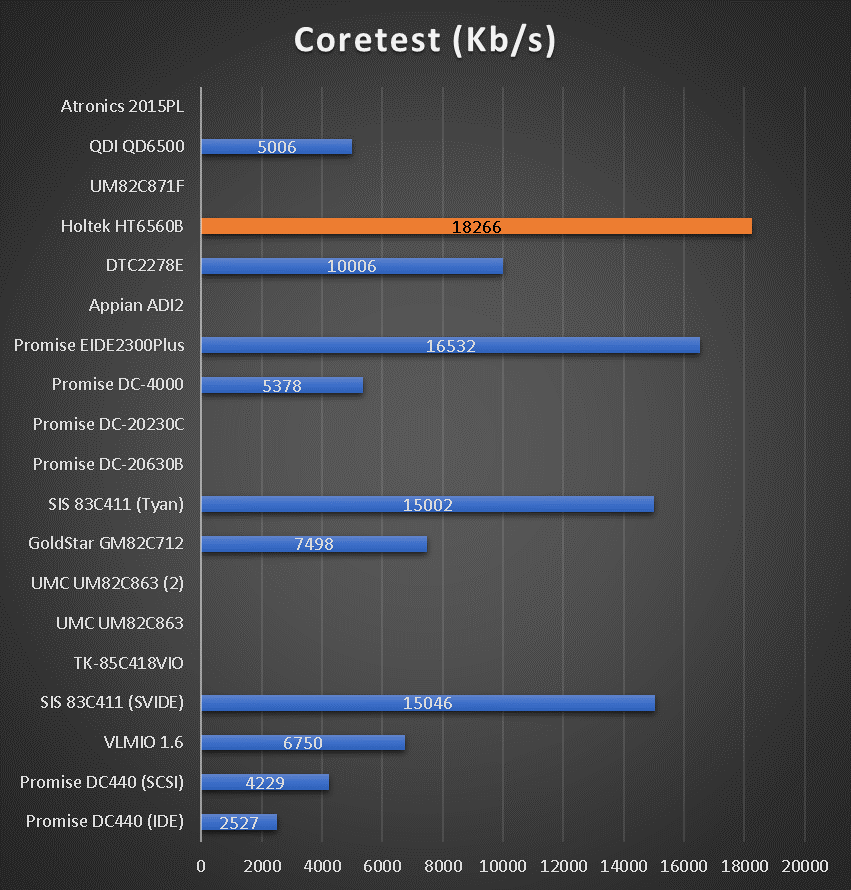 benchmarks_ide_vlb_coretest_hdd.png