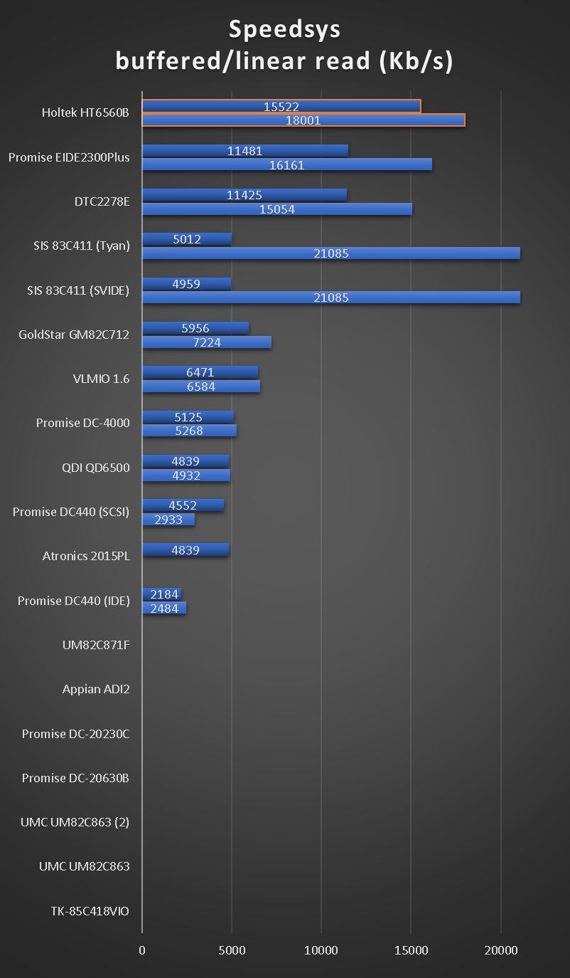 benchmarks_ide_vlb_speedsys_hdd.png