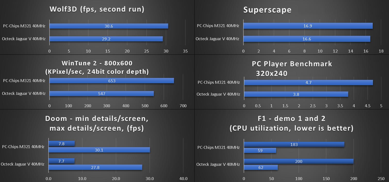 benchmarks_octeck_jaguar_v.png