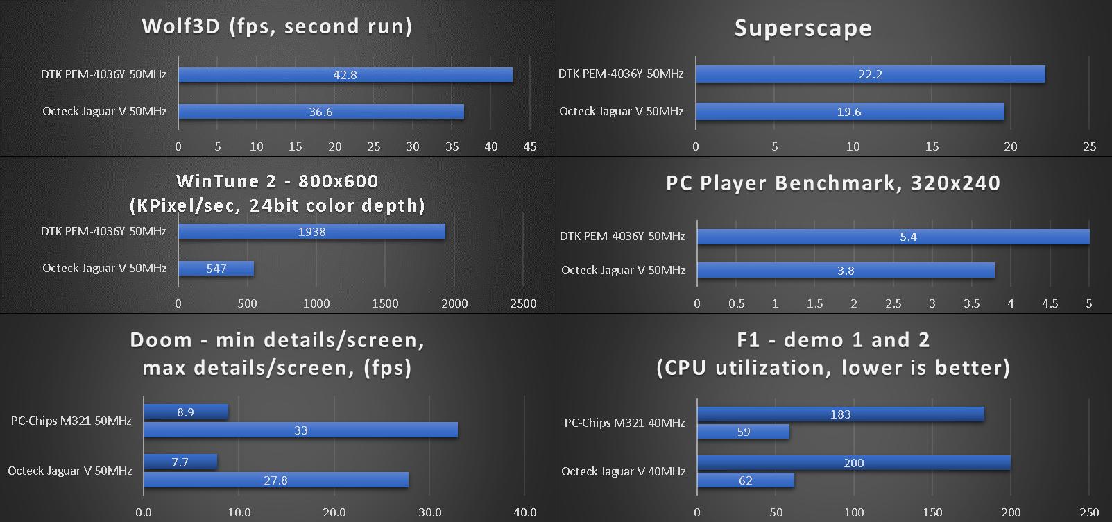 benchmarks_octeck_jaguar_v_50.png