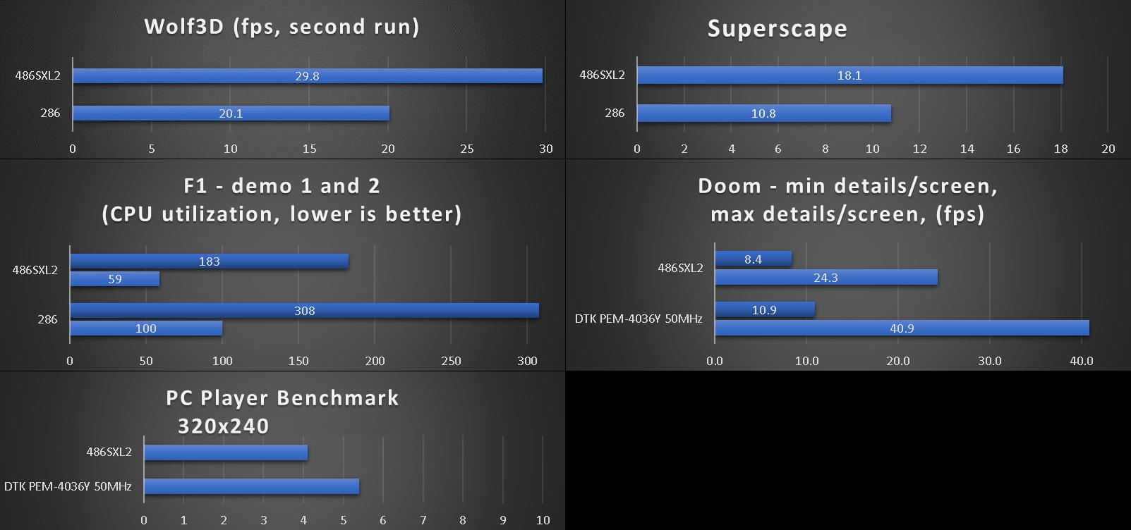 benchmarks_pk-x486-87sd_ti486sxl2.png