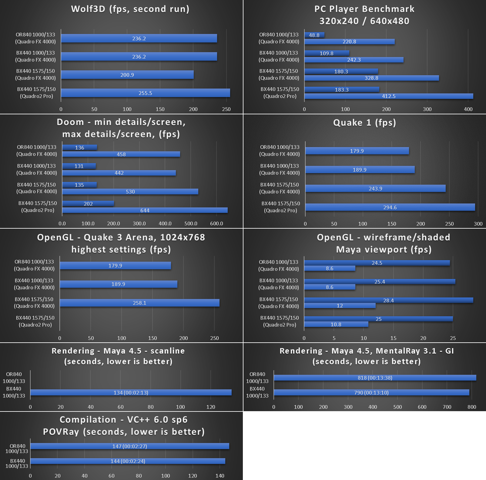 benchmarks_or840_bx440.png